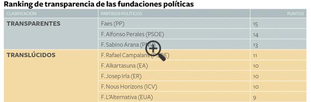 ranking-transparencia-fundaciones-politicas-2015