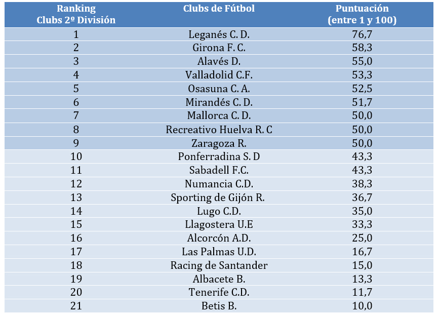 ranking-transparencia-futbol-2division