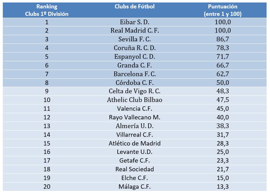 ranking-transparencia-futbol