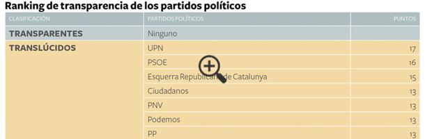 ranking-transparencia-partidos-politicos-2015