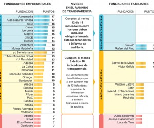 rankingfundaciones2013