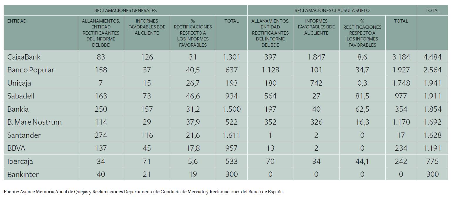 reclamaciones-banca-2014