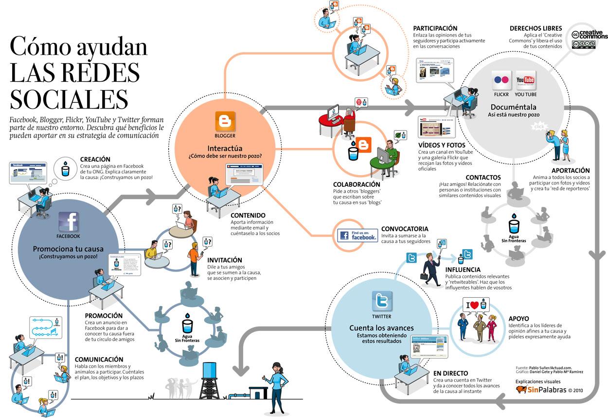 redsocial Cómo ayudan las redes sociales