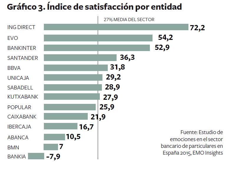 satisfaccion-entidades-bancarias