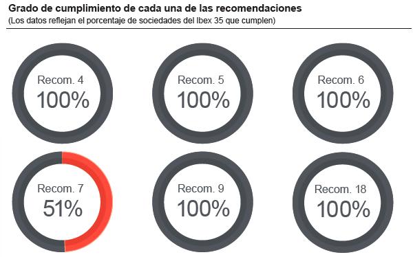 transparencia-recomendaciones-ibex-CNMV