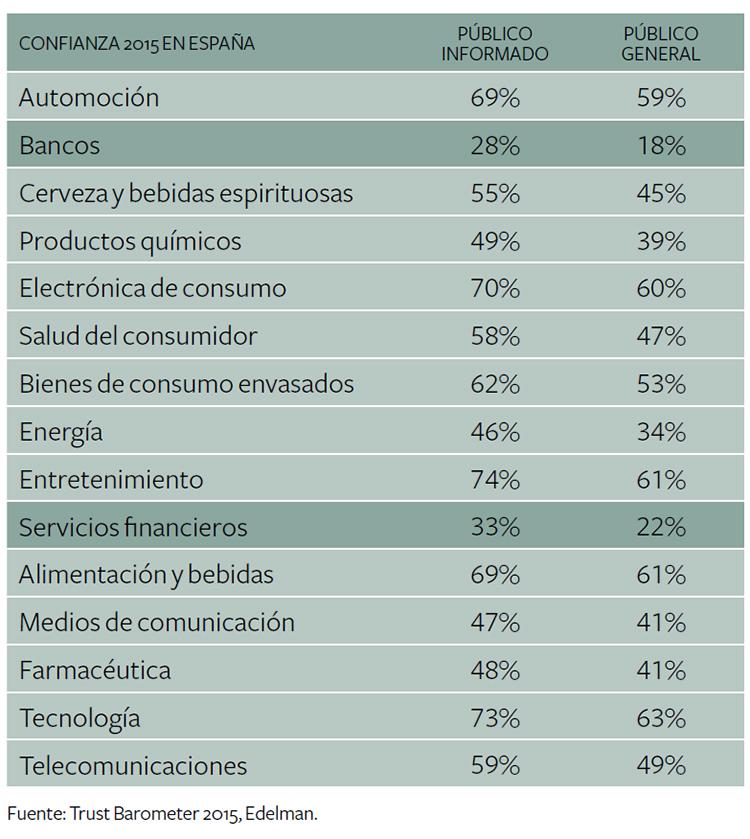 trust barometer 2015